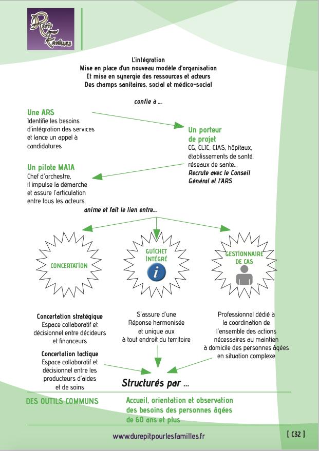 C32 methode action pour integration des services aide et soins dans le champ de l autonomie maia verso